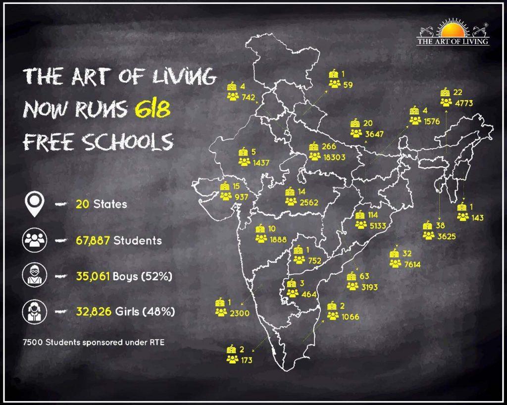 Art of Living Free Schools - Sep 2018