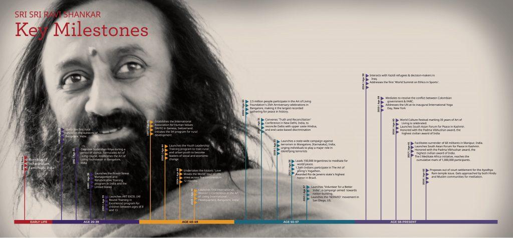 Sri Sri Timeline infographic R2-changed