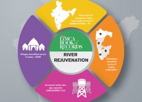 Limca Book Of Records for 'Most Extensive River Rejuvenation By Any NGO'